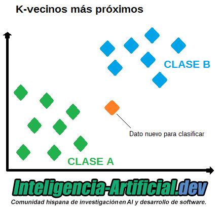 Algoritmo k-vecinos más próximos