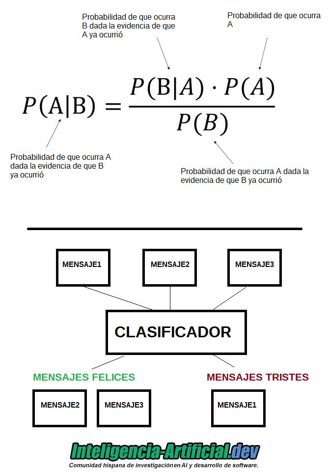 clasificador bayesiano ingenuo