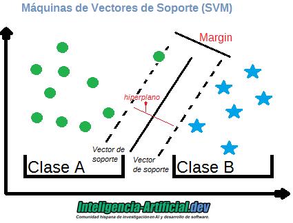Máquinas de Vector de soporte (SVM) machine learning