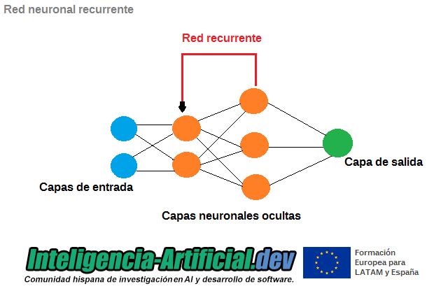 Representación gráfica de red neuonal recurrente.