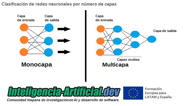 Clasificación de redes neuronales por número de capas