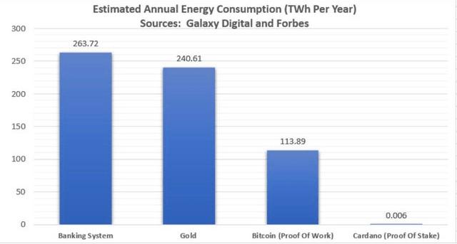 Consumo de energía de Cardano
