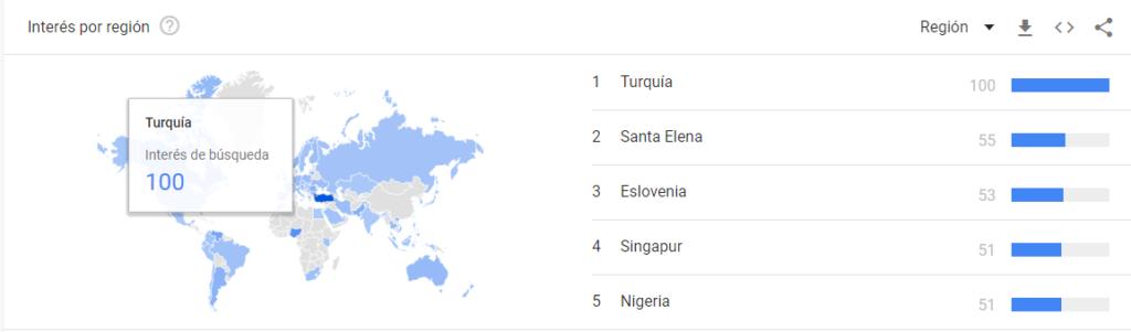 Tendencias binance por países