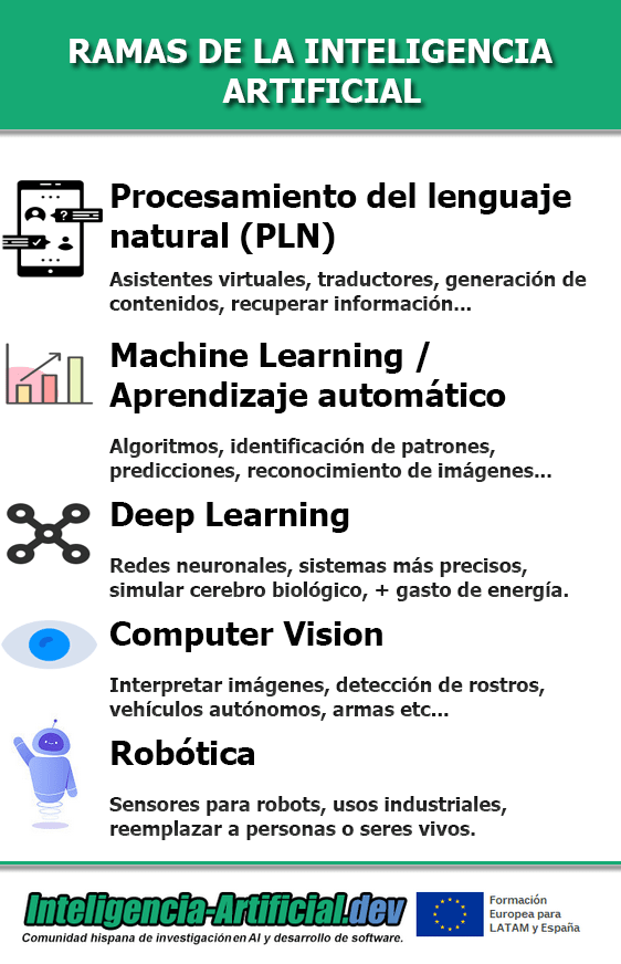 Ramas de la Inteligencia Artificial