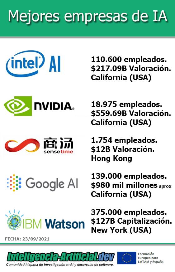 Las mejores empresas de Inteligencia Artificial