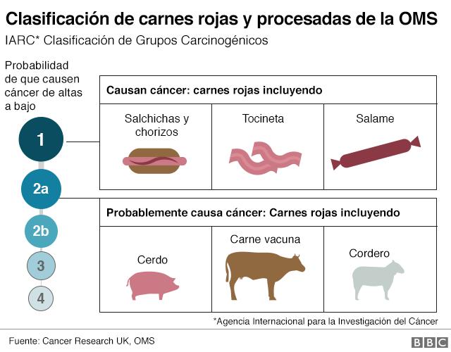 Infografía de la carne roja y problemas de salud.
